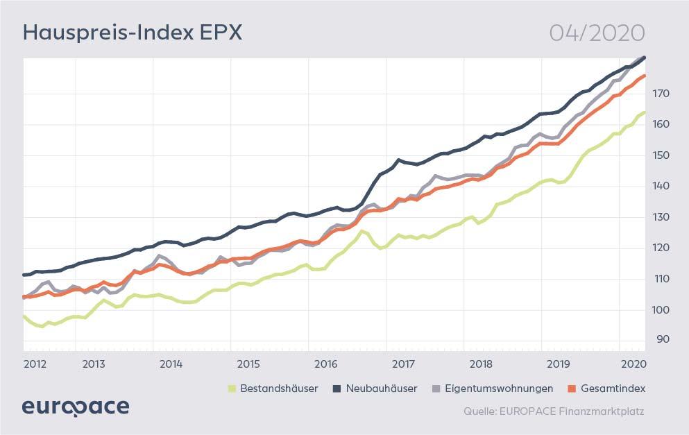 Der deutsche Immobilienmarkt in Zeiten der Corona-Krise