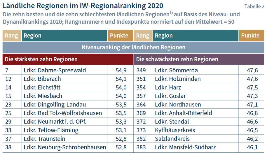 Landkreis Dahme-Spreewald, eine der erfolgreichsten Regionen in Deutschland